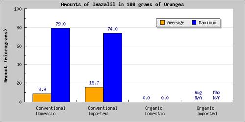 toxic imalzalil on oranges