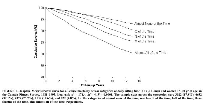 Effects of Sitting on Future Health :: via Kitchen Stewardship