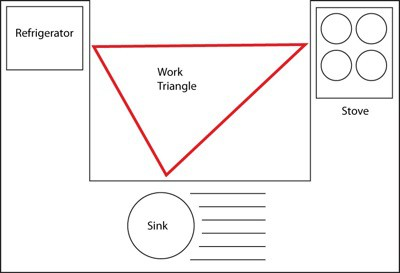 Work triangle