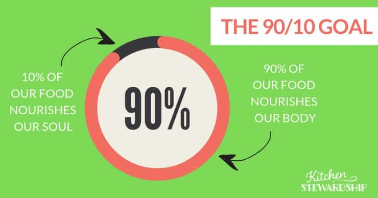 10% of our food nourishes our soul, 90% of our food nourishes our body