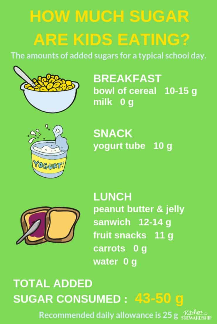 List of how much sugar is in typical kid food.