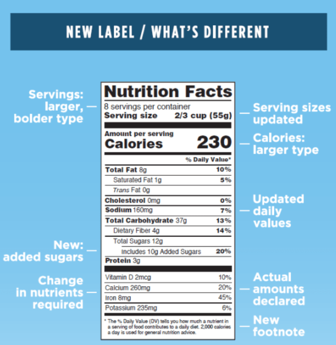 what's different in the new nutritional label.