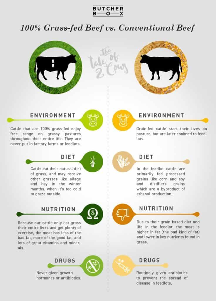 Butcher Box grass-fed vs conventional beef chart